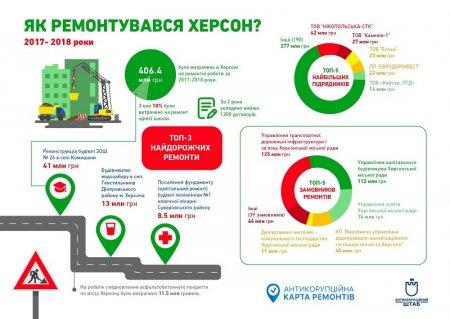 Інфографіка, яку підготував Антикорупційний штаб у Херсоні