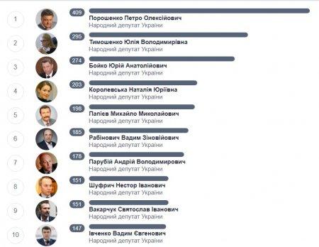 """Кількість обіцянок народних депутатів нового скликання, зафіксованих """"Словом і ділом"""""""