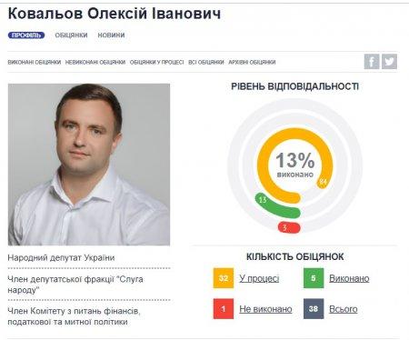 """Рівень відповідальності Олексія Ковальова за рейтингом """"Слова і діла"""""""