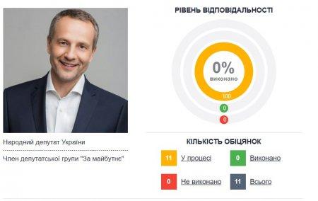 """Рівень відповідальності Ігоря Колихаєва за рейтингом """"Слова і діла"""""""